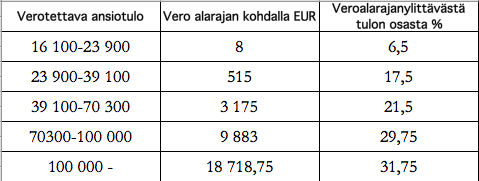 yrityksen verotus Sastamala