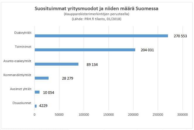 Rekisteröityjen yritysten määrä Suomessa 2018