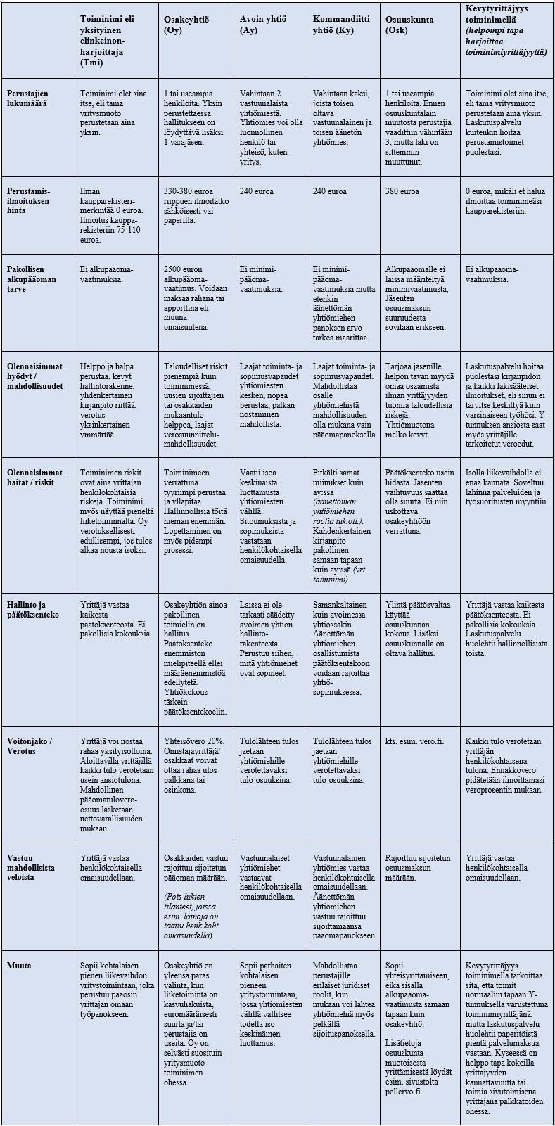 Vertailu eri yritysmuotojen keskeisistä eroista ja piirteistä.